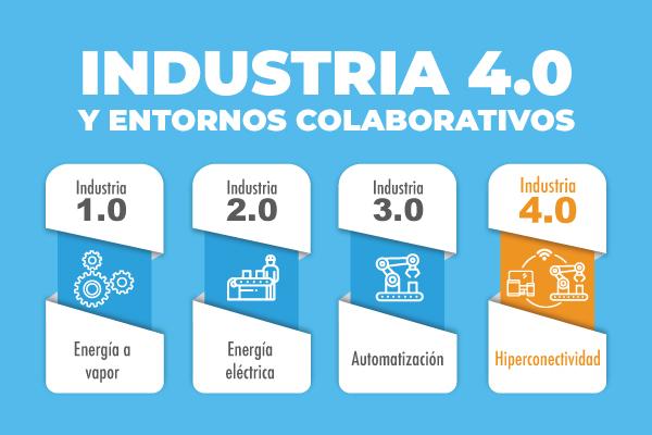 Industria 4.0 y entornos colaborativos